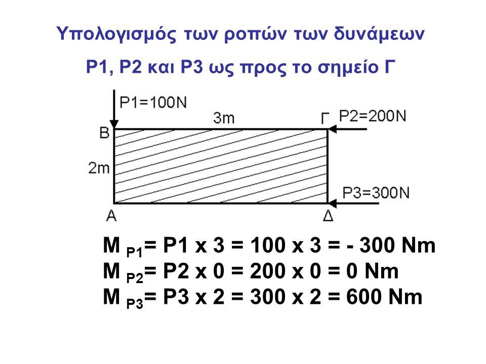 Υπολογισμός των ροπών των δυνάμεων P1, P2 και P3 ως προς το σημείο Γ