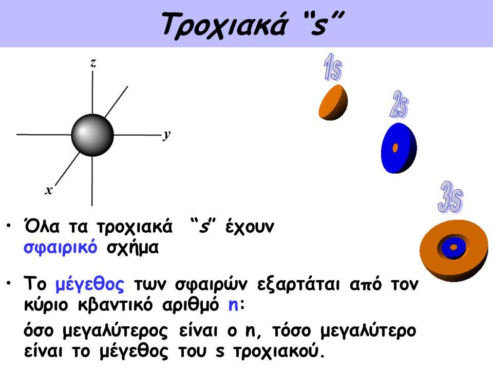 Τροχιακά s 1s 2s 3s Όλα τα τροχιακά s έχουν σφαιρικό σχήμα