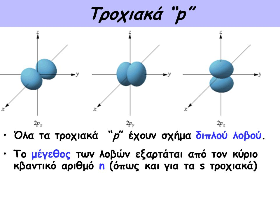 Τροχιακά p Όλα τα τροχιακά p έχουν σχήμα διπλού λοβού.