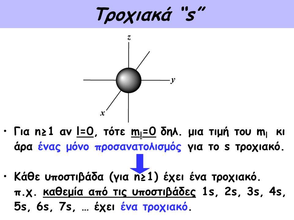 Τροχιακά s Για n≥1 αν l=0, τότε ml=0 δηλ. μια τιμή του ml κι άρα ένας μόνο προσανατολισμός για το s τροχιακό.