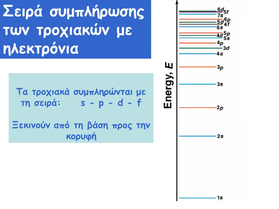 Σειρά συμπλήρωσης των τροχιακών με ηλεκτρόνια