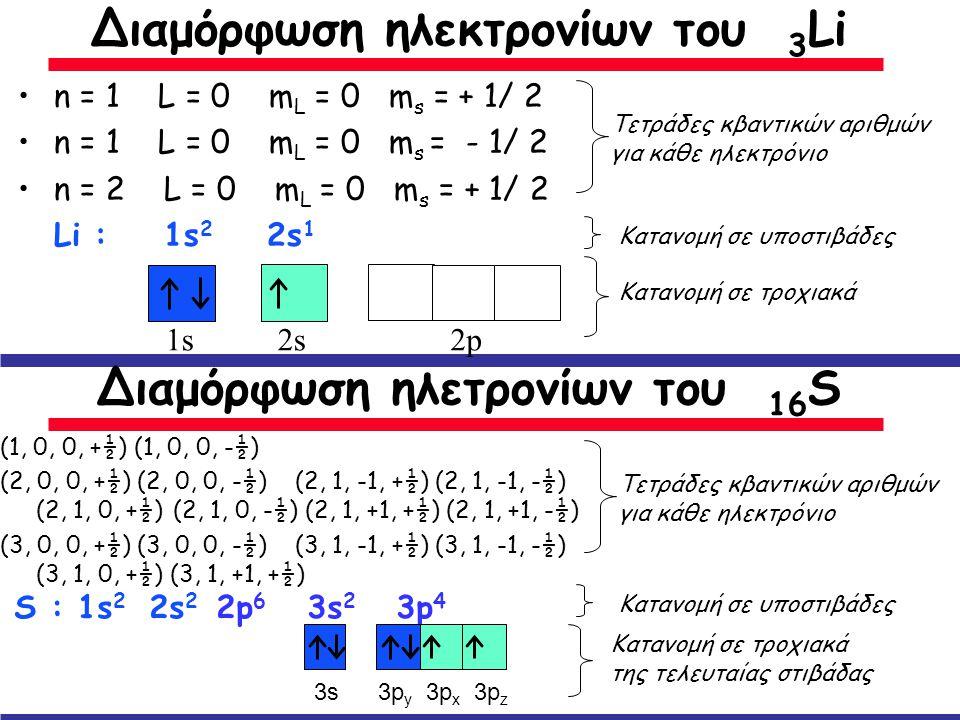 Διαμόρφωση ηλεκτρονίων του 3Li