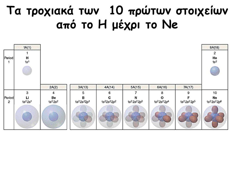 Τα τροχιακά των 10 πρώτων στοιχείων από το H μέχρι το Ne