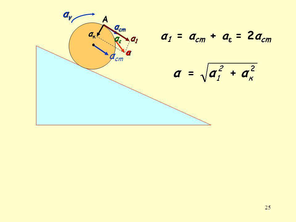 αγ Α αcm ακ α1 = αcm + aε = 2αcm αε α1 α αcm