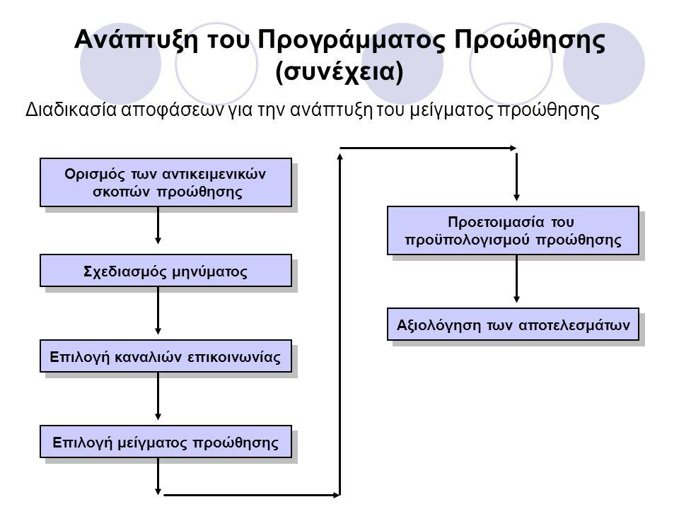 Ανάπτυξη του Προγράμματος Προώθησης (συνέχεια)