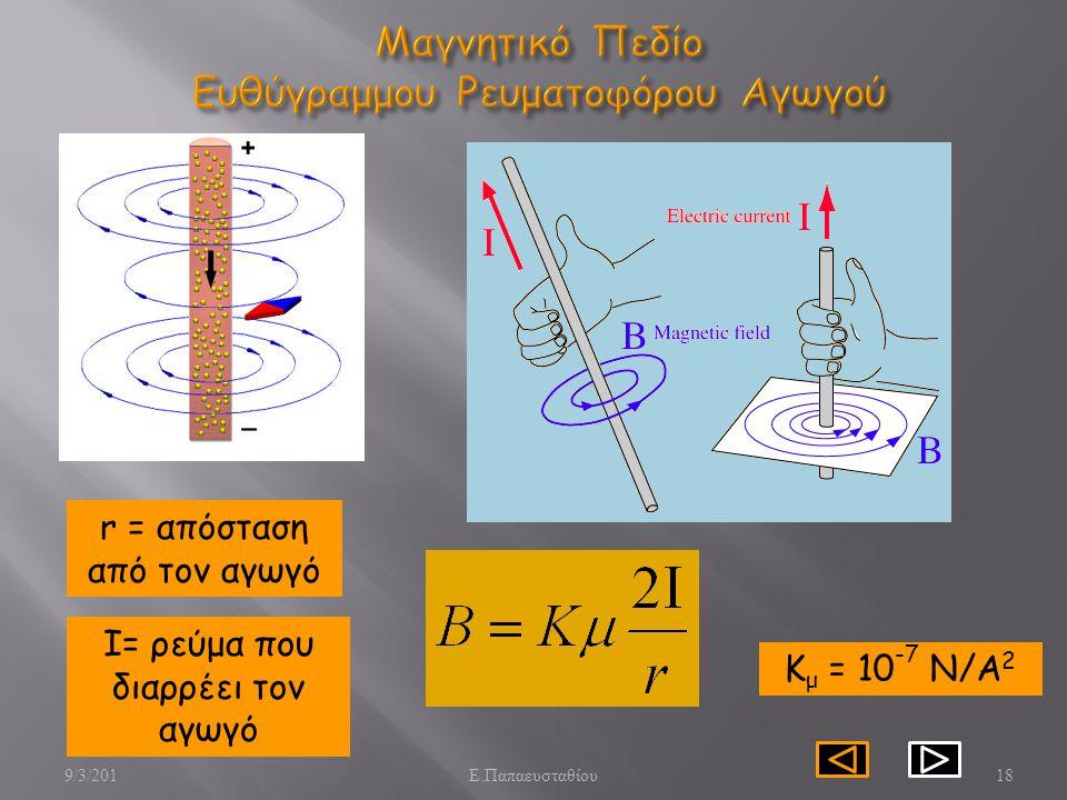 Μαγνητικό Πεδίο Ευθύγραμμου Ρευματοφόρου Αγωγού