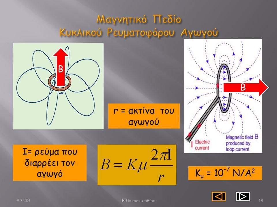 Μαγνητικό Πεδίο Κυκλικού Ρευματοφόρου Αγωγού