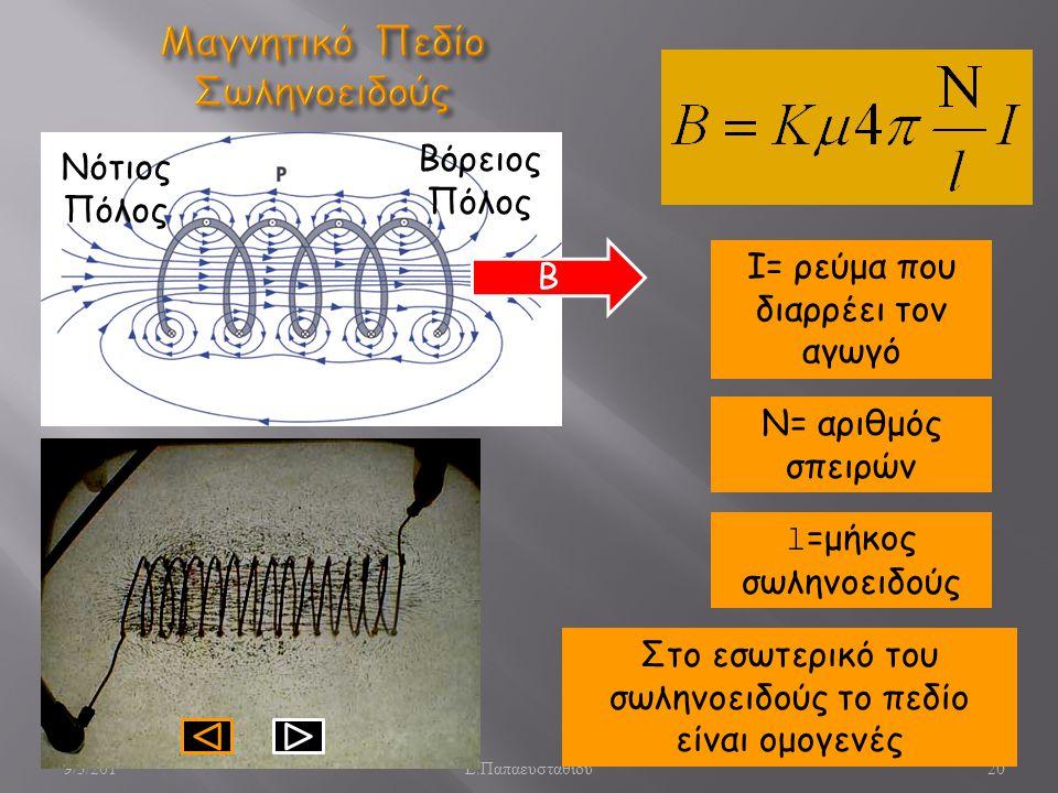 Μαγνητικό Πεδίο Σωληνοειδούς