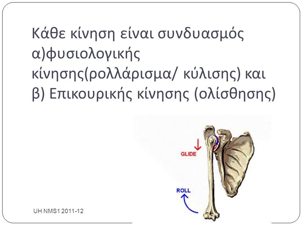 Κάθε κίνηση είναι συνδυασμός α)φυσιολογικής κίνησης(ρολλάρισμα/ κύλισης) και β) Επικουρικής κίνησης (ολίσθησης)