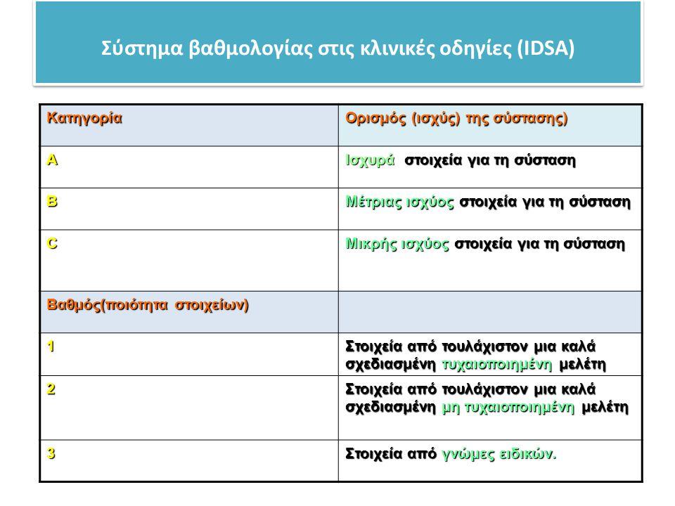 Σύστημα βαθμολογίας στις κλινικές οδηγίες (IDSA)