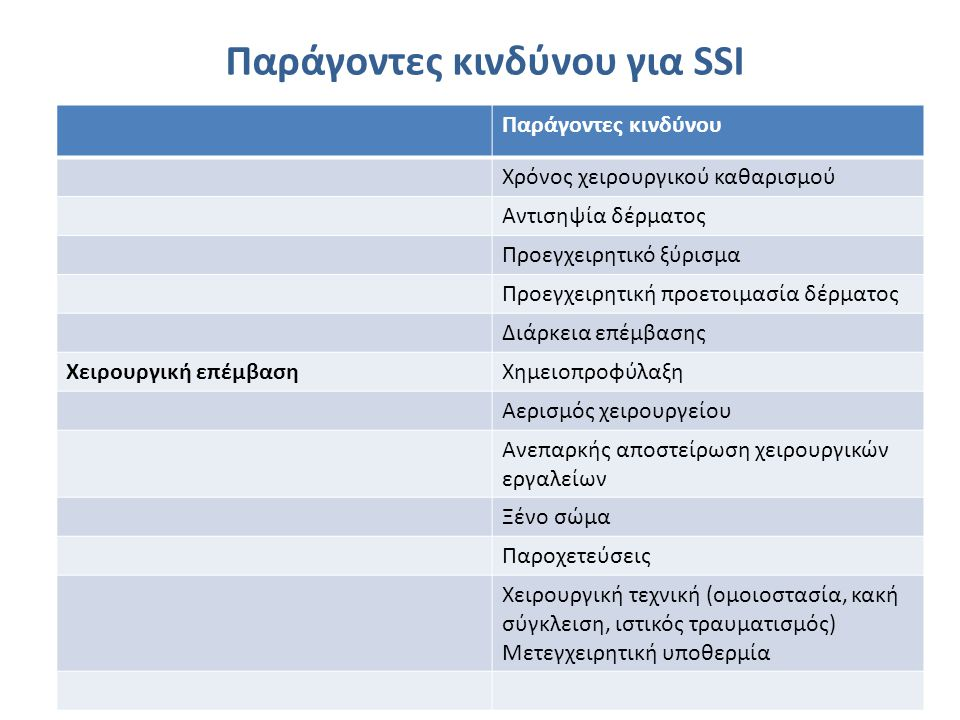 Παράγοντες κινδύνου για SSI