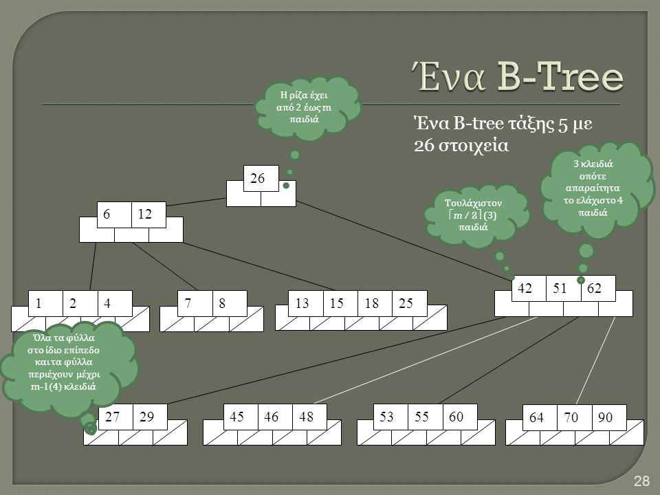 Ένα B-Tree Ένα B-tree τάξης 5 με 26 στοιχεία 26 6 12 42 51 62 1 2 4 7