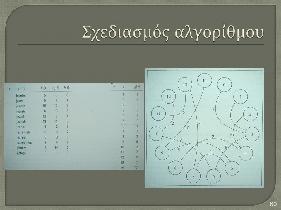 Σχεδιασμός αλγορίθμου