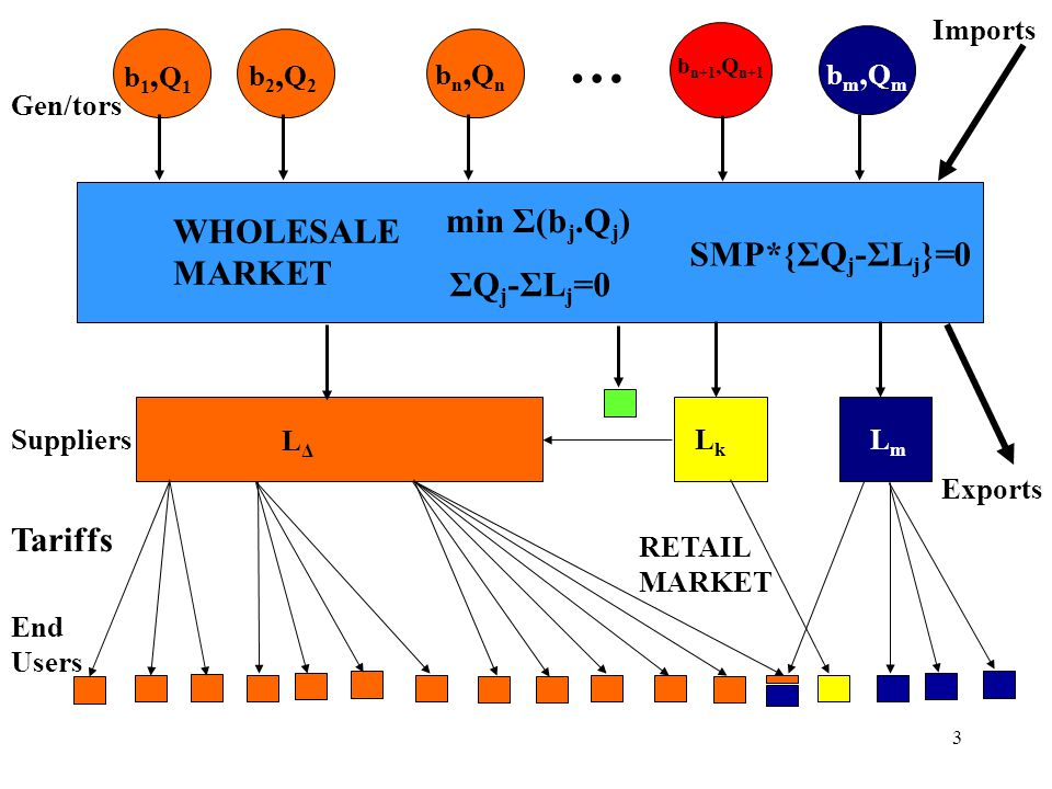 … min Σ(bj.Qj) WHOLESALE MARKET SMP*{ΣQj-ΣLj}=0 ΣQj-ΣLj=0 Tariffs