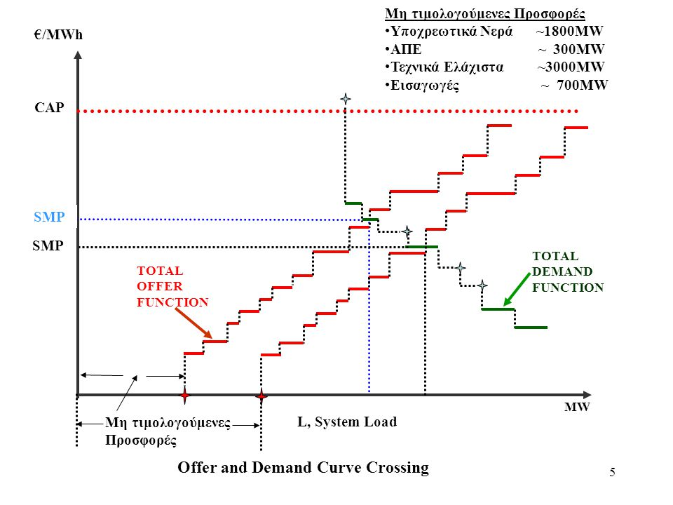 Offer and Demand Curve Crossing