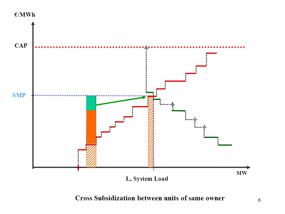 Cross Subsidization between units of same owner