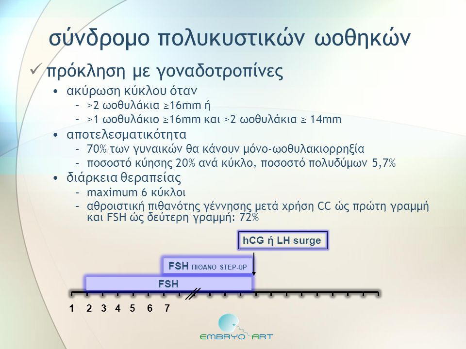 σύνδρομο πολυκυστικών ωοθηκών