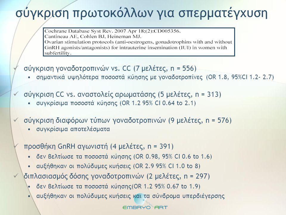 σύγκριση πρωτοκόλλων για σπερματέγχυση