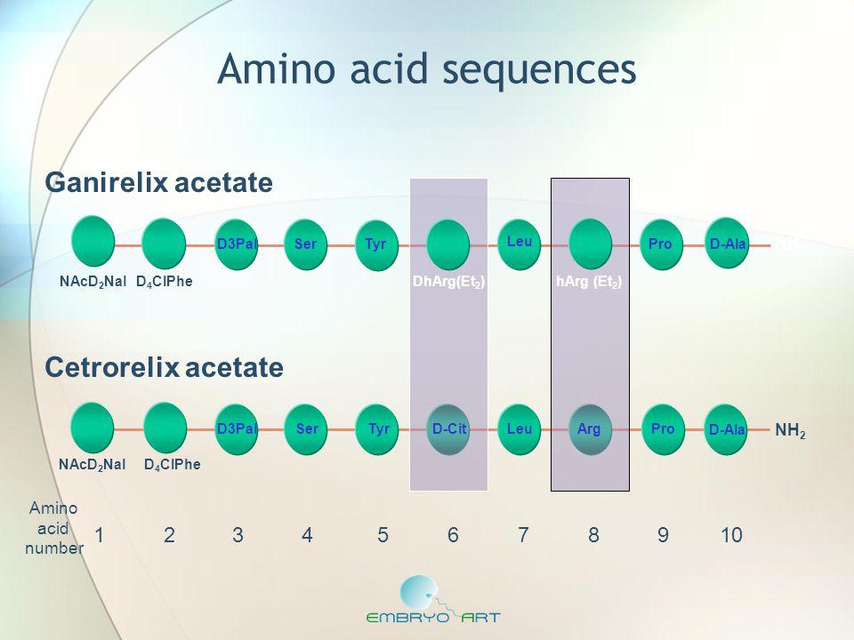 Amino acid sequences Ganirelix acetate Cetrorelix acetate 1 2 3 4 5 6