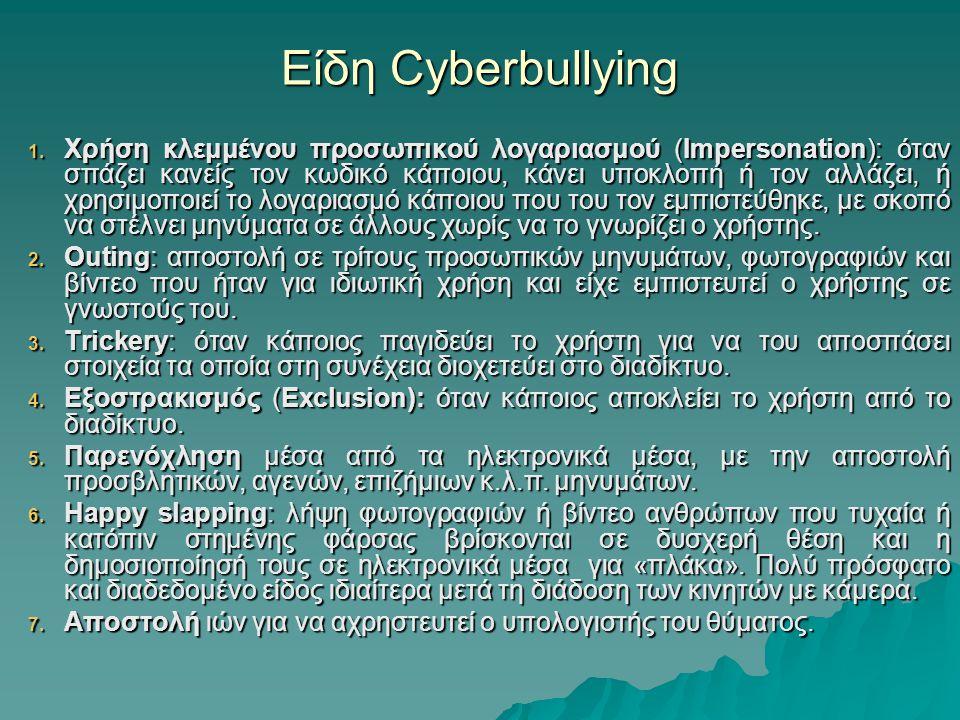 Είδη Cyberbullying