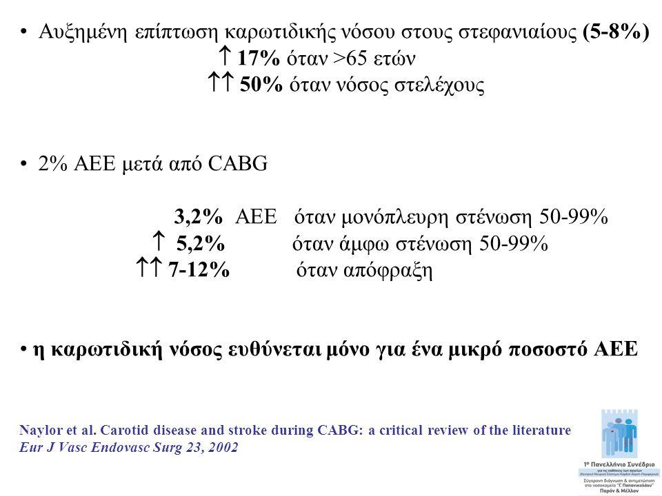Αυξημένη επίπτωση καρωτιδικής νόσου στους στεφανιαίους (5-8%)