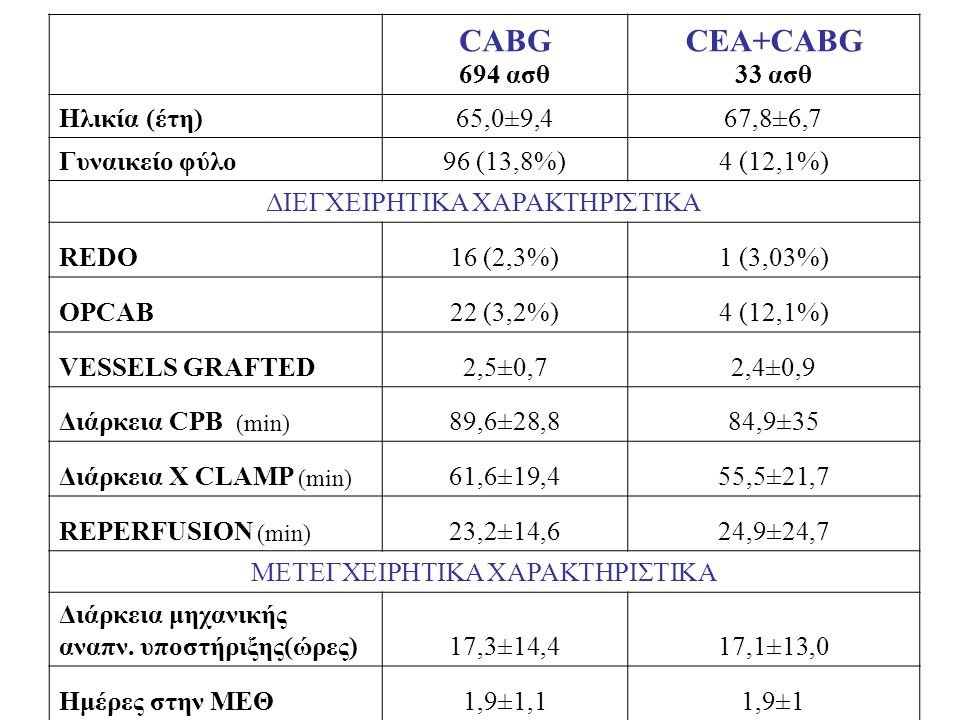 CABG CEA+CABG 694 ασθ 33 ασθ Ηλικία (έτη) 65,0±9,4 67,8±6,7
