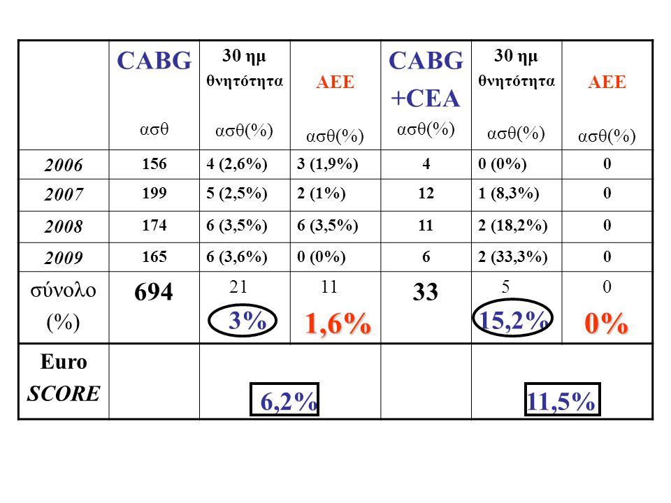 0% CABG +CEA 694 33 15,2% 6,2% 11,5% σύνολο (%) 3% 1,6% Euro SCORE ασθ