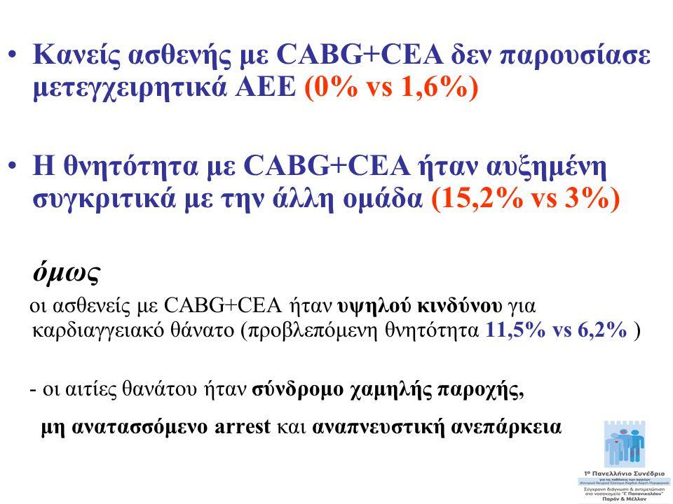 Κανείς ασθενής με CABG+CEA δεν παρουσίασε μετεγχειρητικά ΑΕΕ (0% vs 1,6%)