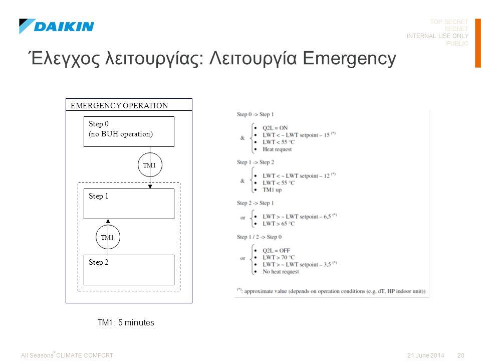 Έλεγχος λειτουργίας: Λειτουργία Emergency