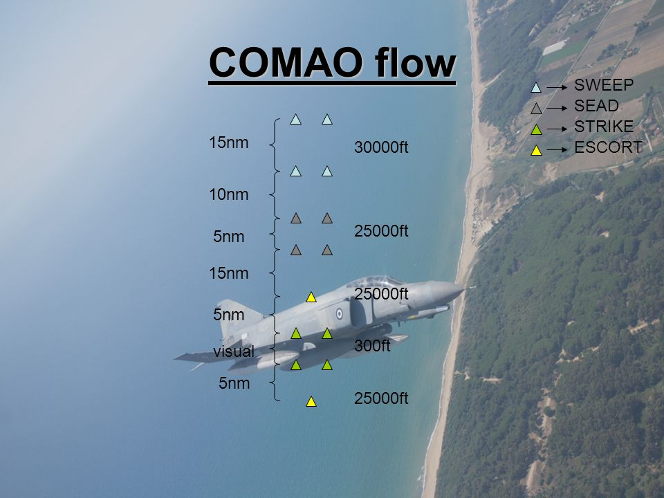 COMAO flow SWEEP SEAD STRIKE 15nm 30000ft ESCORT 10nm 25000ft 5nm 15nm