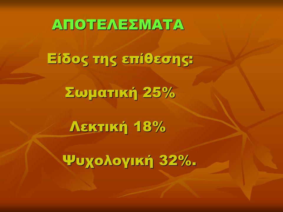 ΑΠΟΤΕΛΕΣΜΑΤΑ Είδος της επίθεσης: Σωματική 25% Λεκτική 18% Ψυχολογική 32%.