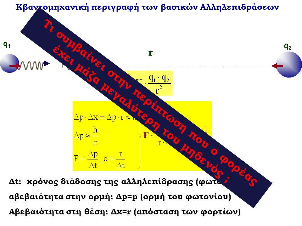Κβαντομηχανική περιγραφή των βασικών Αλληλεπιδράσεων