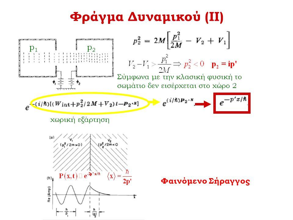 Φράγμα Δυναμικού (ΙΙ) p1 p2 Φαινόμενο Σήραγγος