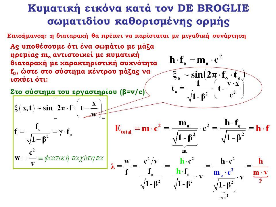 Κυματική εικόνα κατά τον DE BROGLIE σωματιδίου καθορισμένης ορμής