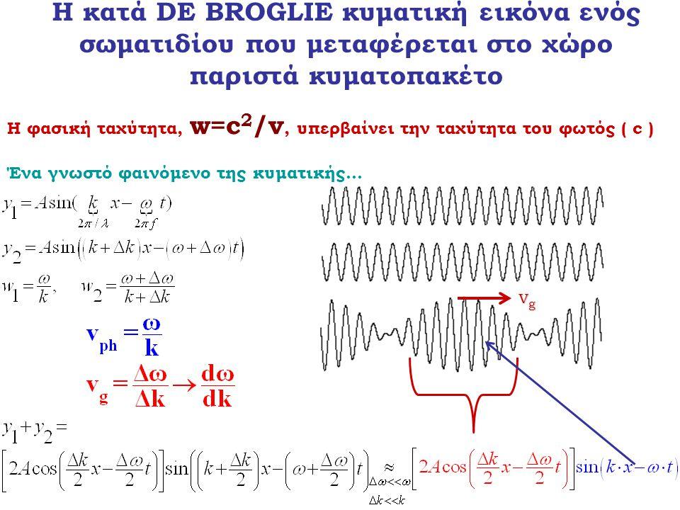Η κατά DE BROGLIE κυματική εικόνα ενός σωματιδίου που μεταφέρεται στο χώρο παριστά κυματοπακέτο