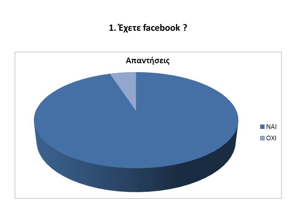 1. Έχετε facebook