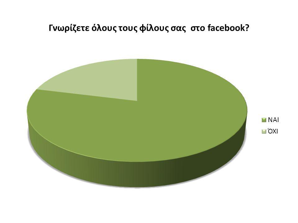 Γνωρίζετε όλους τους φίλους σας στο facebook