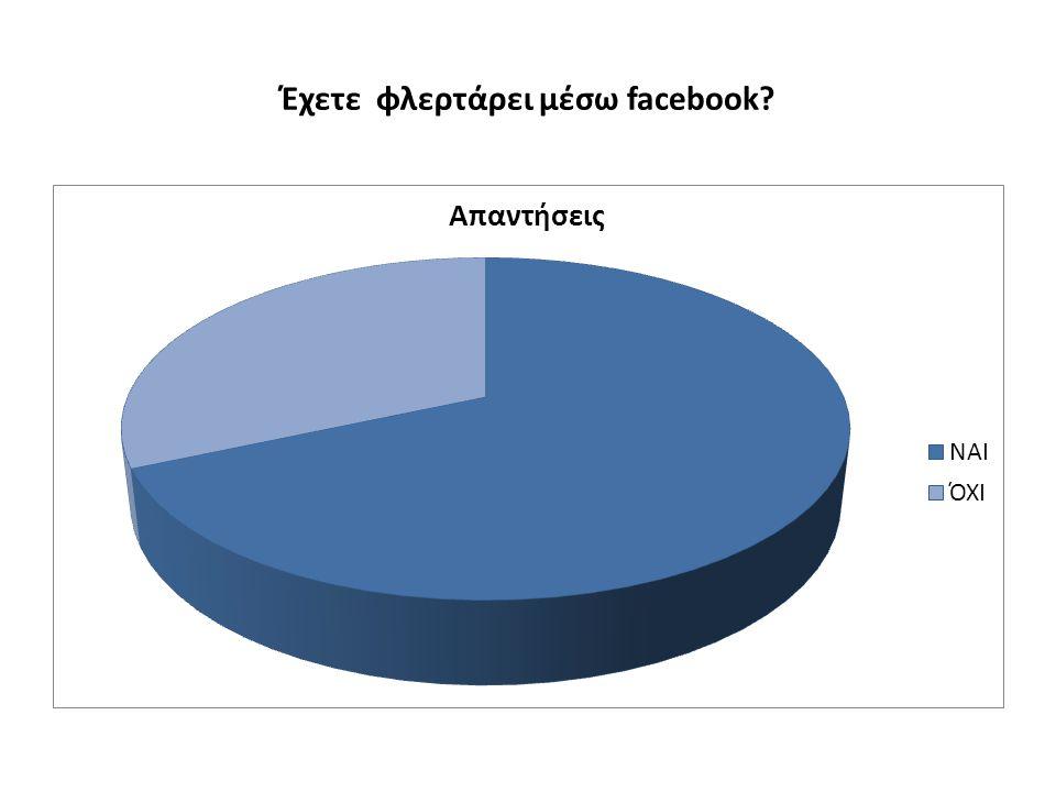 Έχετε φλερτάρει μέσω facebook