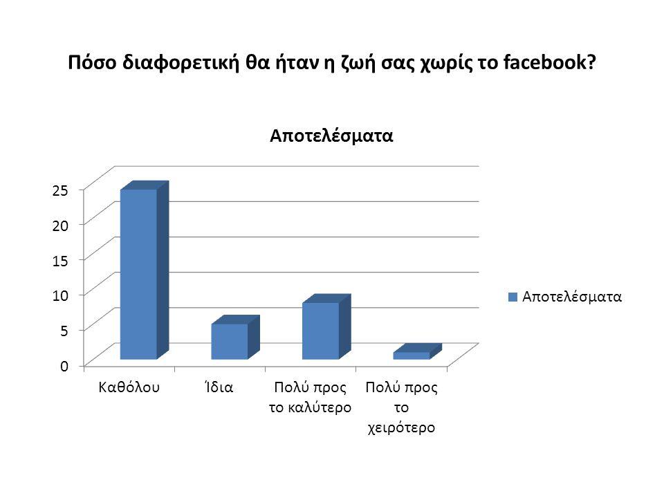 Πόσο διαφορετική θα ήταν η ζωή σας χωρίς το facebook