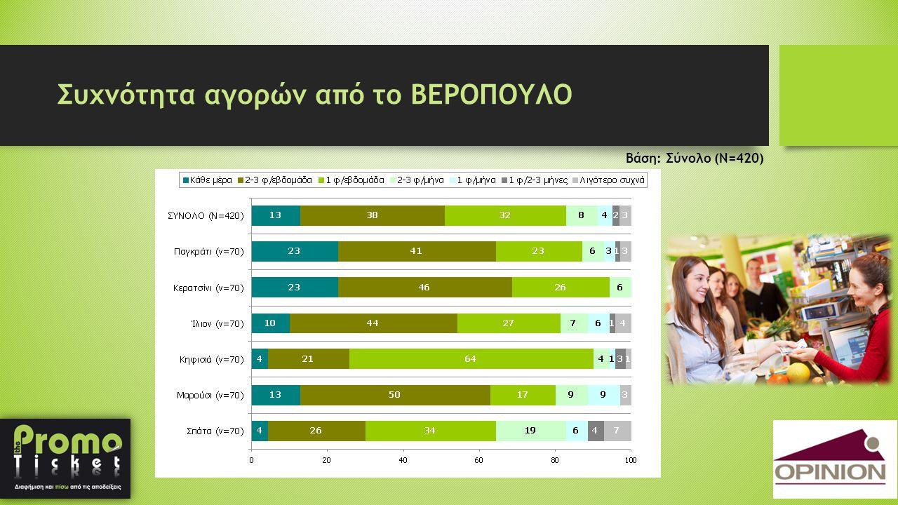 Συχνότητα αγορών από το ΒΕΡΟΠΟΥΛΟ