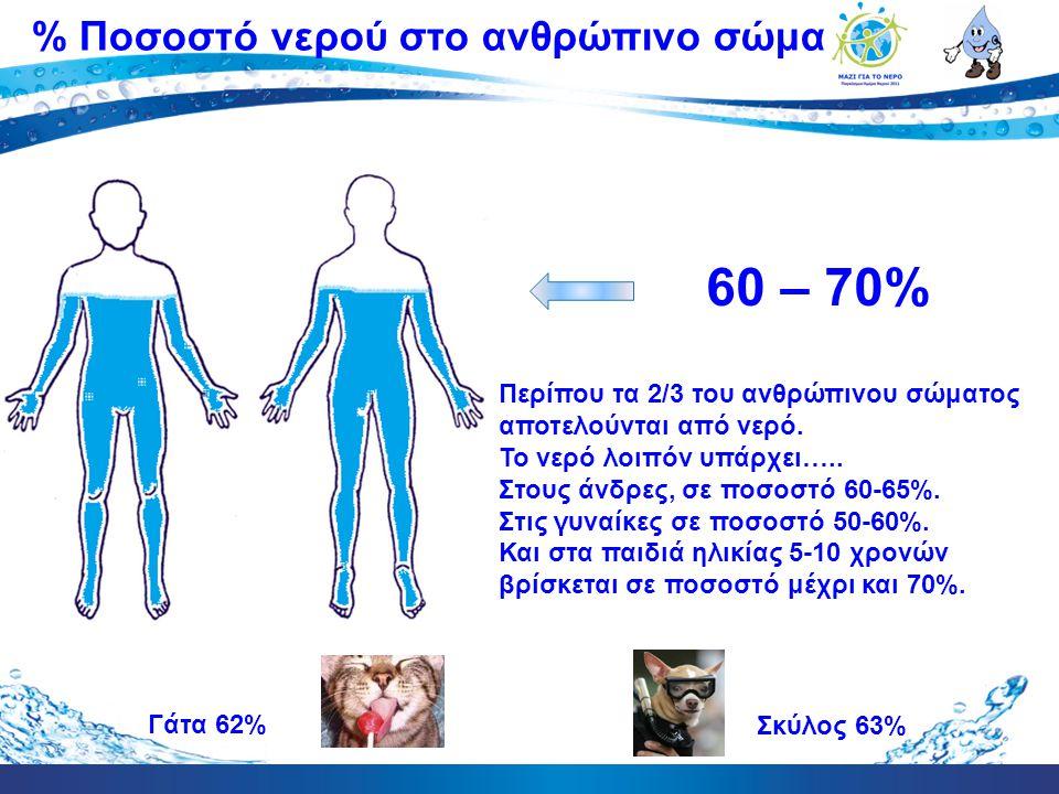60 – 70% % Ποσοστό νερού στο ανθρώπινο σώμα