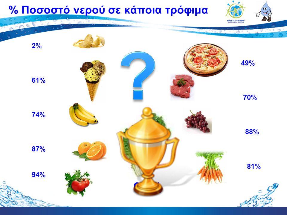 % Ποσοστό νερού σε κάποια τρόφιμα 2% 49% 61% 70% 74% 88% 87% 81% 94%
