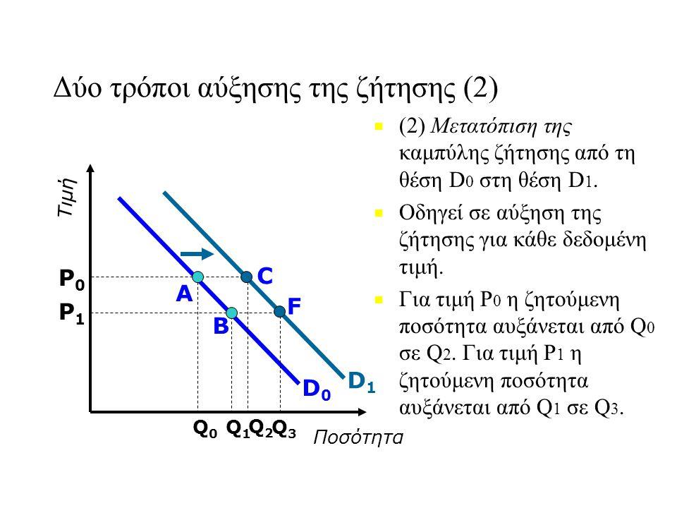Δύο τρόποι αύξησης της ζήτησης (2)