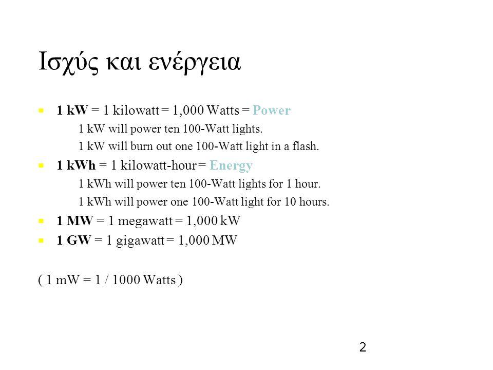 Ισχύς και ενέργεια 1 kW = 1 kilowatt = 1,000 Watts = Power