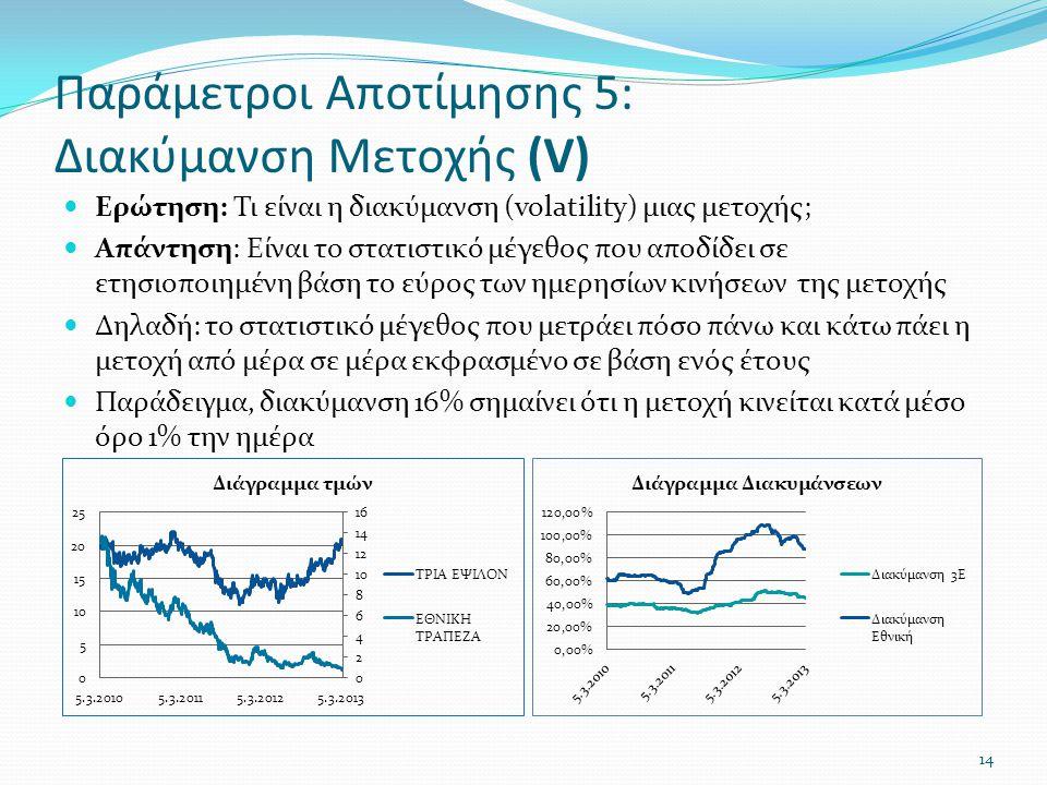 Παράμετροι Αποτίμησης 5: Διακύμανση Μετοχής (V)