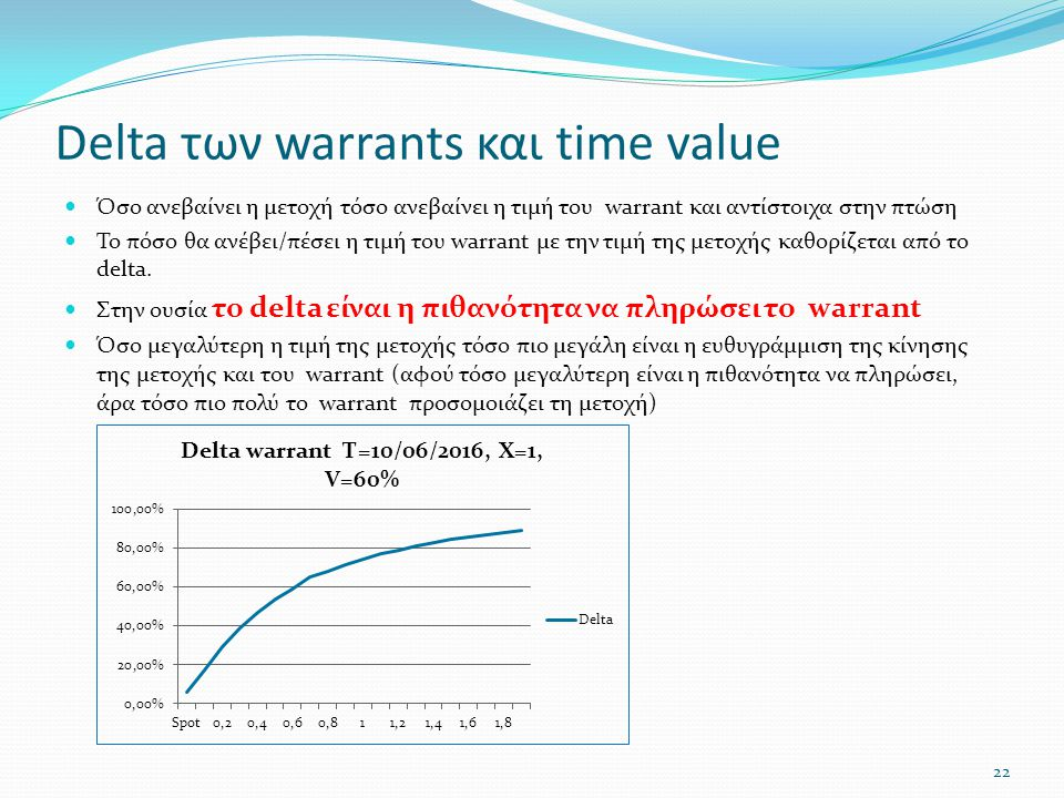 Delta των warrants και time value