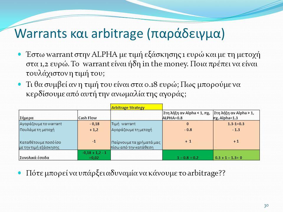 Warrants και arbitrage (παράδειγμα)