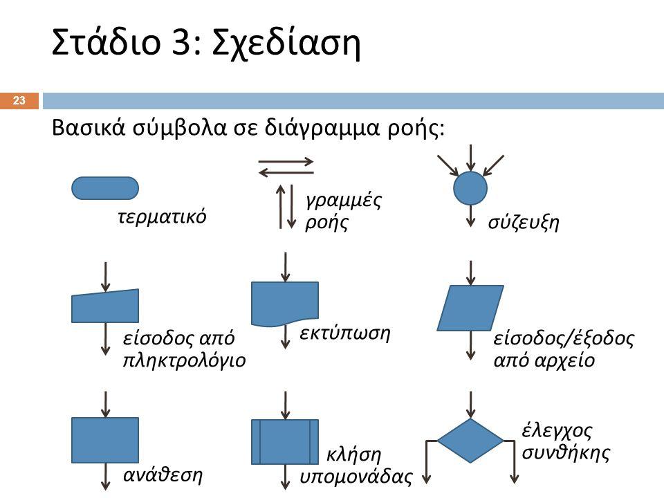 Στάδιο 3: Σχεδίαση Βασικές εντολές σε ψευδοκώδικα: Αρχή / Τέλος