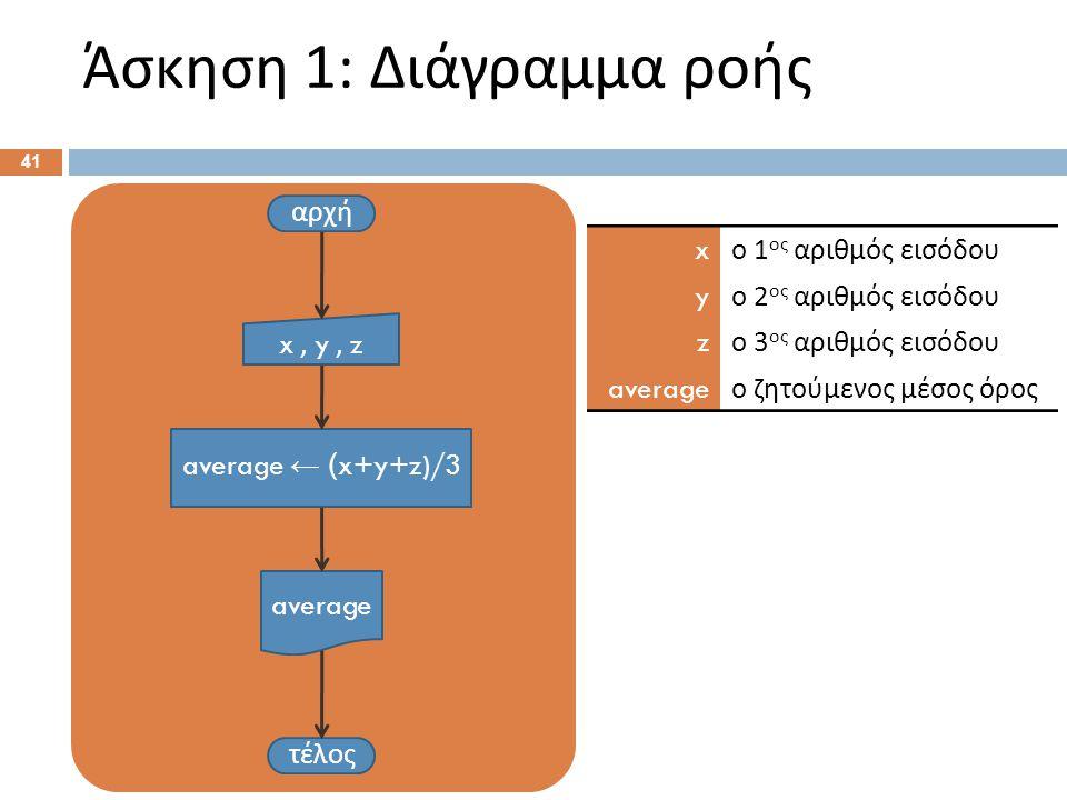 Άσκηση 1: Ψευδοκώδικας Αρχή. Διάβασε x , y , z . average ← (x+y+z)/3 .