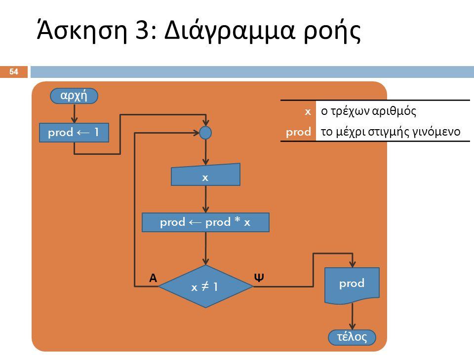 Άσκηση 3: Ψευδοκώδικας Αρχή. prod ← 1 . Επανάληψη: Διάβασε x .
